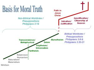 Basis for Moral Truth