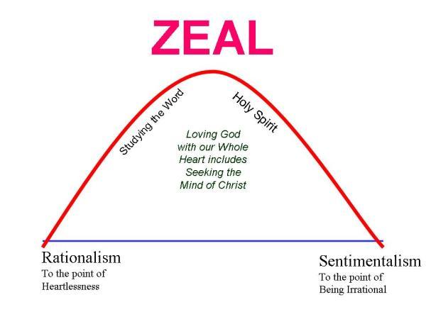 ZEAL v. sentimentalism rationalism
