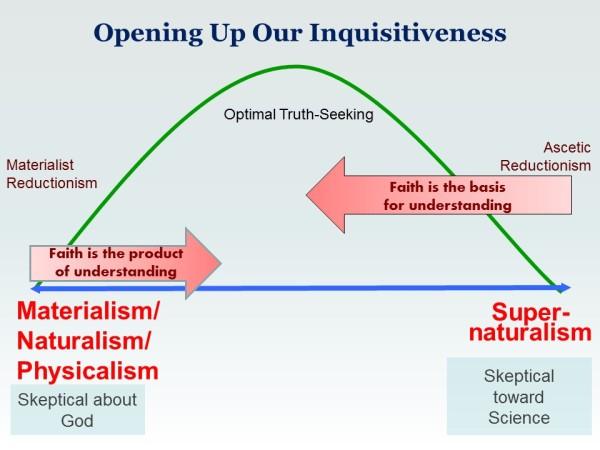 Naturalism_Super-Naturalism