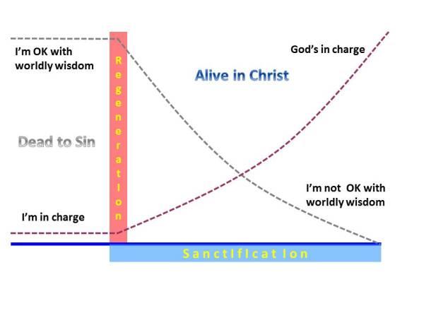 L07 Regeneration Indignation Sanctification